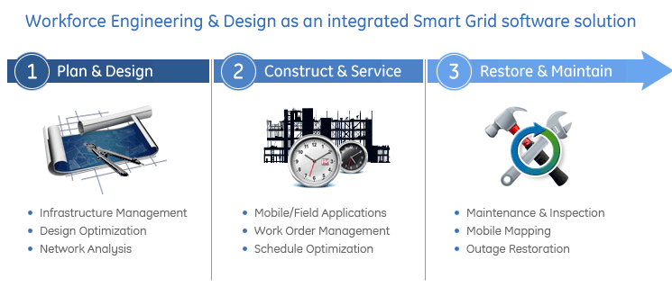 Workforce Engineering & Design as an integrated Smart Grid software solution